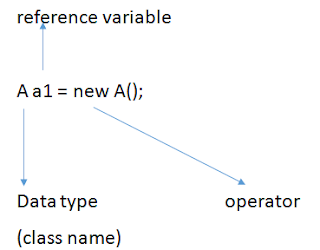 Object Example in Java