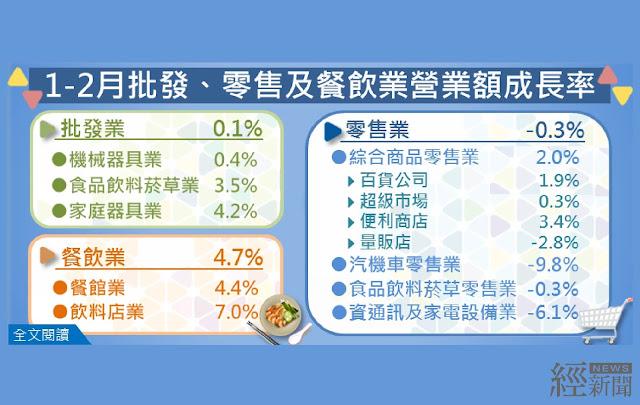春節因素影響 2月批發業營業額年減3.3%