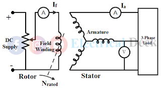 Voltage Regulation of Alternator