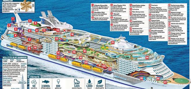 18 gambar dan video Harmony Seas, kapal mewah terbesar bak sebuah bandar