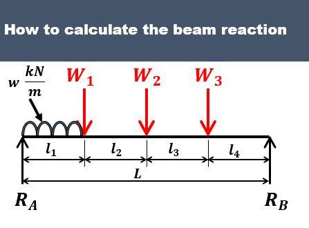 Rajan Gosavi's Chinmay Academy: Beam reaction calculator - 4