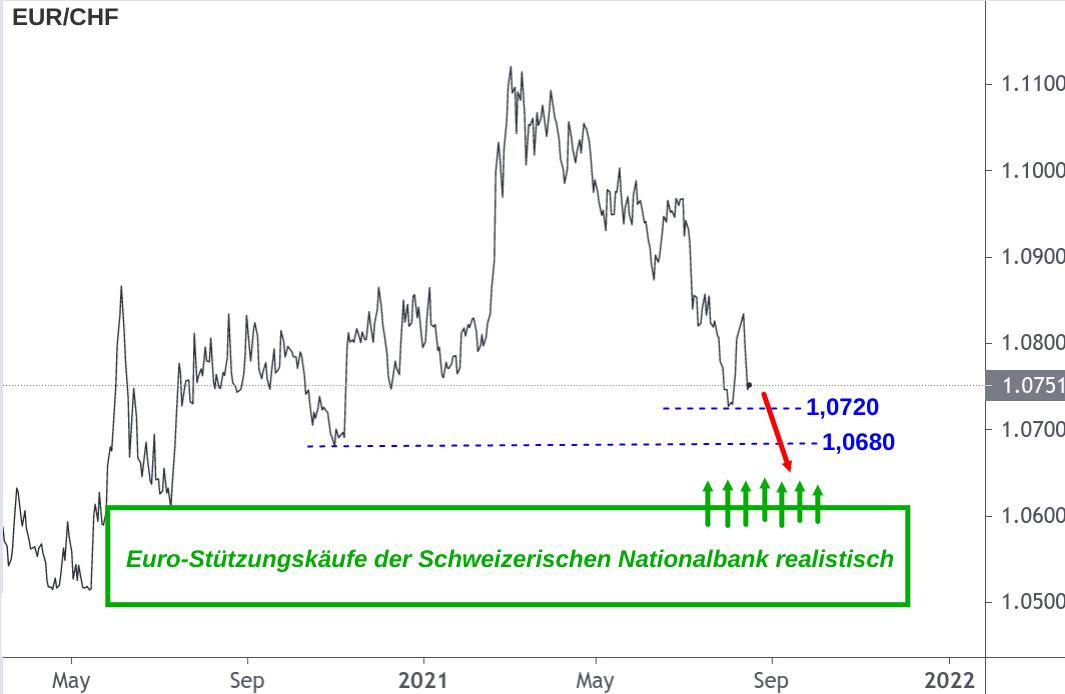 EUR/CHF-Chart mit markiertem Kursbereich für SNB-Stützungskäufe