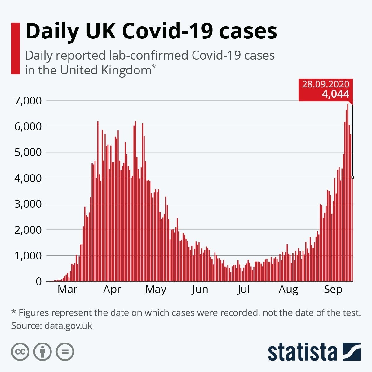 daily-uk-covid-19-cases-infographic