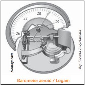 Macam-Macam Barometer - Gambar Barometer Aeroid atau Barometer Logam