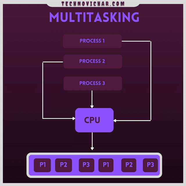 What_is_Multitasking_OS_in_Hindi