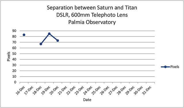 Plotting linear pixel distance between Saturn and Titan (Source: Palmia Observatory)