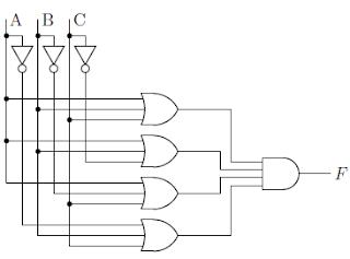 Gambar 2.18: Rangkaian OR-AND dua-level implementasi dari fungsi mayoritas. Inverter tidak dihitung sebagai level