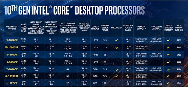 جدول على خلفية زرقاء يعرض عددًا من طرازات وحدة المعالجة المركزية Comet Lake.