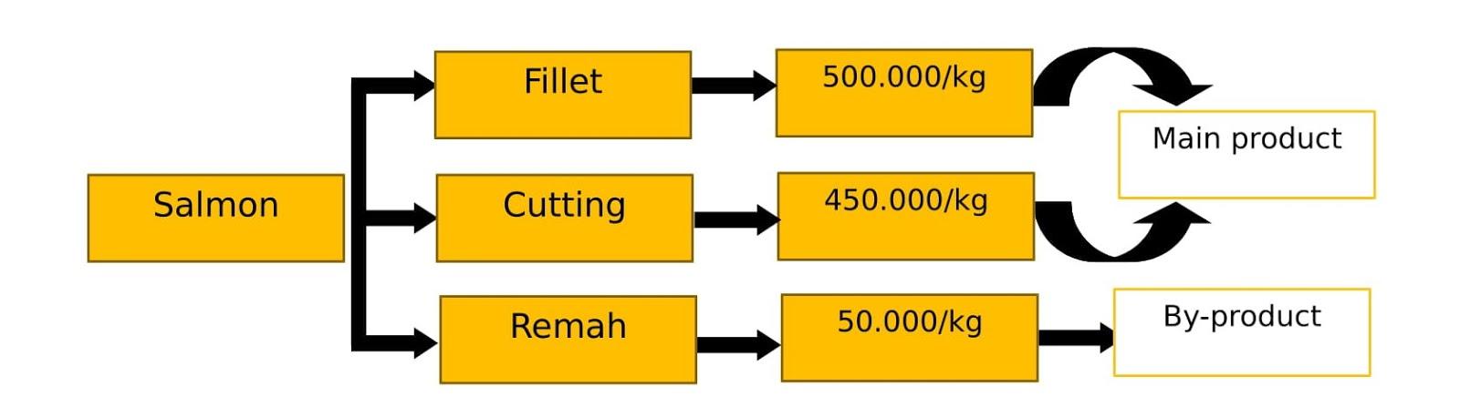 Eka Rizkia Nabila: Costing Joint Product and By Product