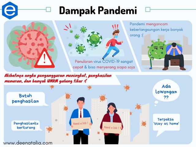 Dampak pandemi