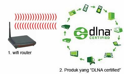 Router dan DLNA ceritfied