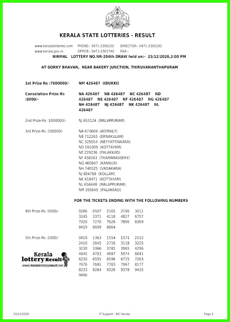 LIVE Kerala Lottery Results 25-12-2020 Out, Nirmal NR-204 Winners List Today