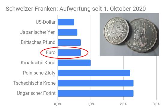 Balkendiagramm zur Aufwertung des Schweizer Franken zu Euro, Dollar und anderen Währungen