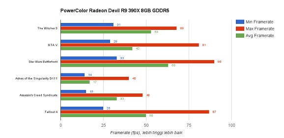 Review VGA PowerColor Radeon Devil R9 390X 8GB GDDR5 : Potensi Overclock Tinggi