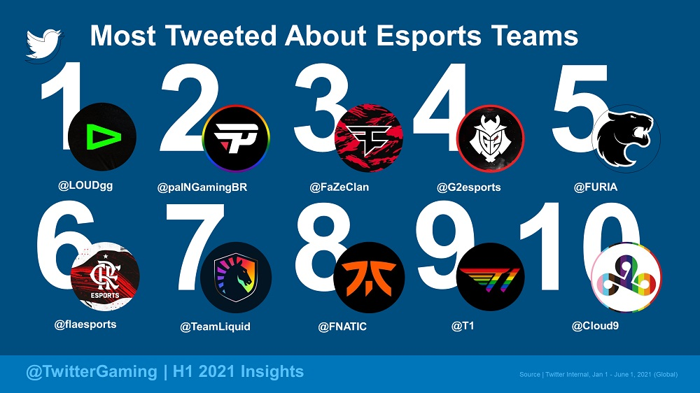 Most Tweeted About - Esports Teams (Global)