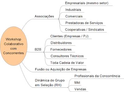 Metodologia IDM - Innovation Decision Mapping - Processo Colaborativo