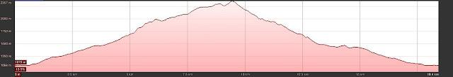 Perfil de la ruta al Pico de los Asturianos, Canal Parda y Torre de los Traviesos en Picos de Europa.
