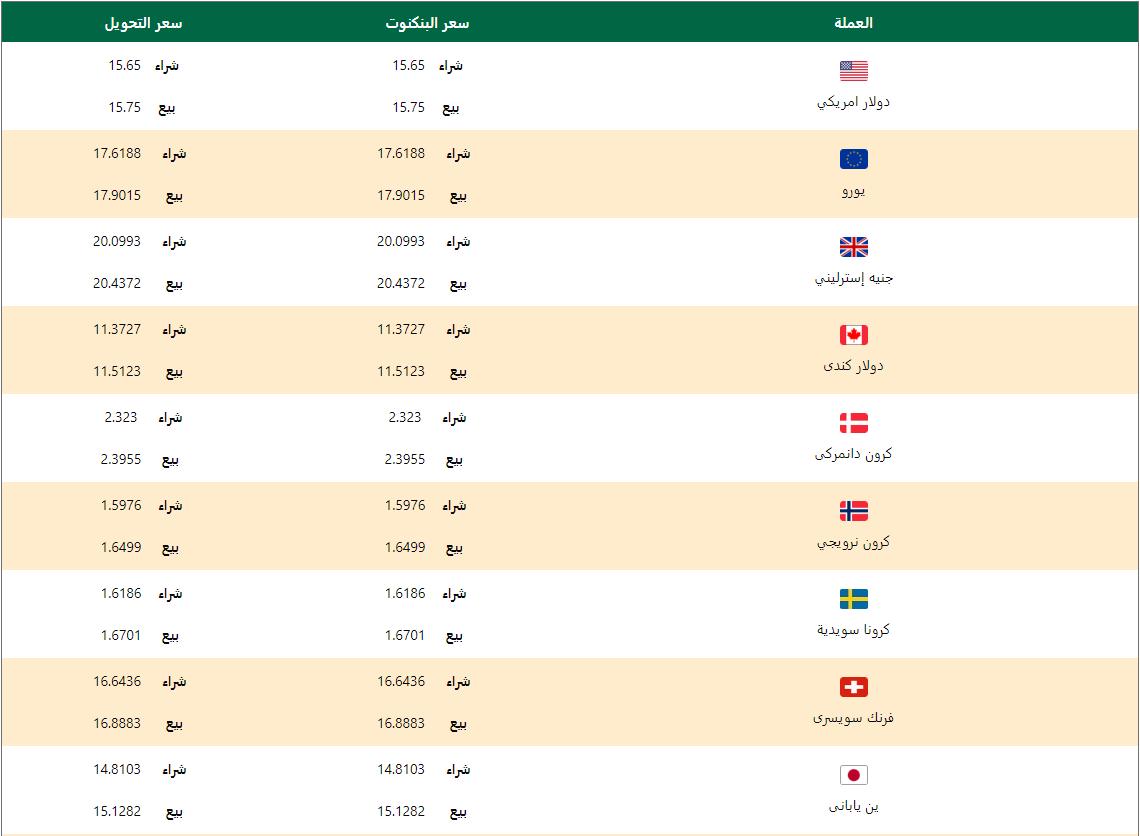 اسعار العملات اليوم الخميس 12 مارس 2020 اسعار العملات العربية والاجنبية
