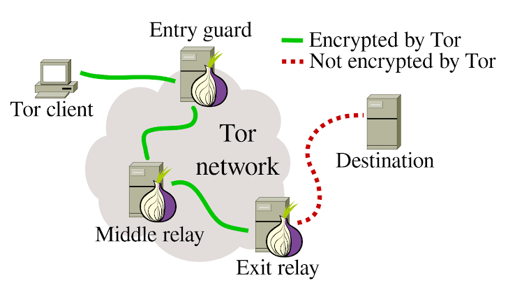 Malicious Russian Tor Exit Relays Intercepting encrypted Traffic of Facebook Users