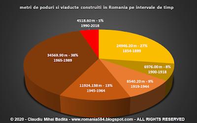 Numarul total de metrii construiti pe epoci ale podurilor si viaductelor din Romania