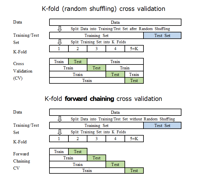 cross validation in machine learning