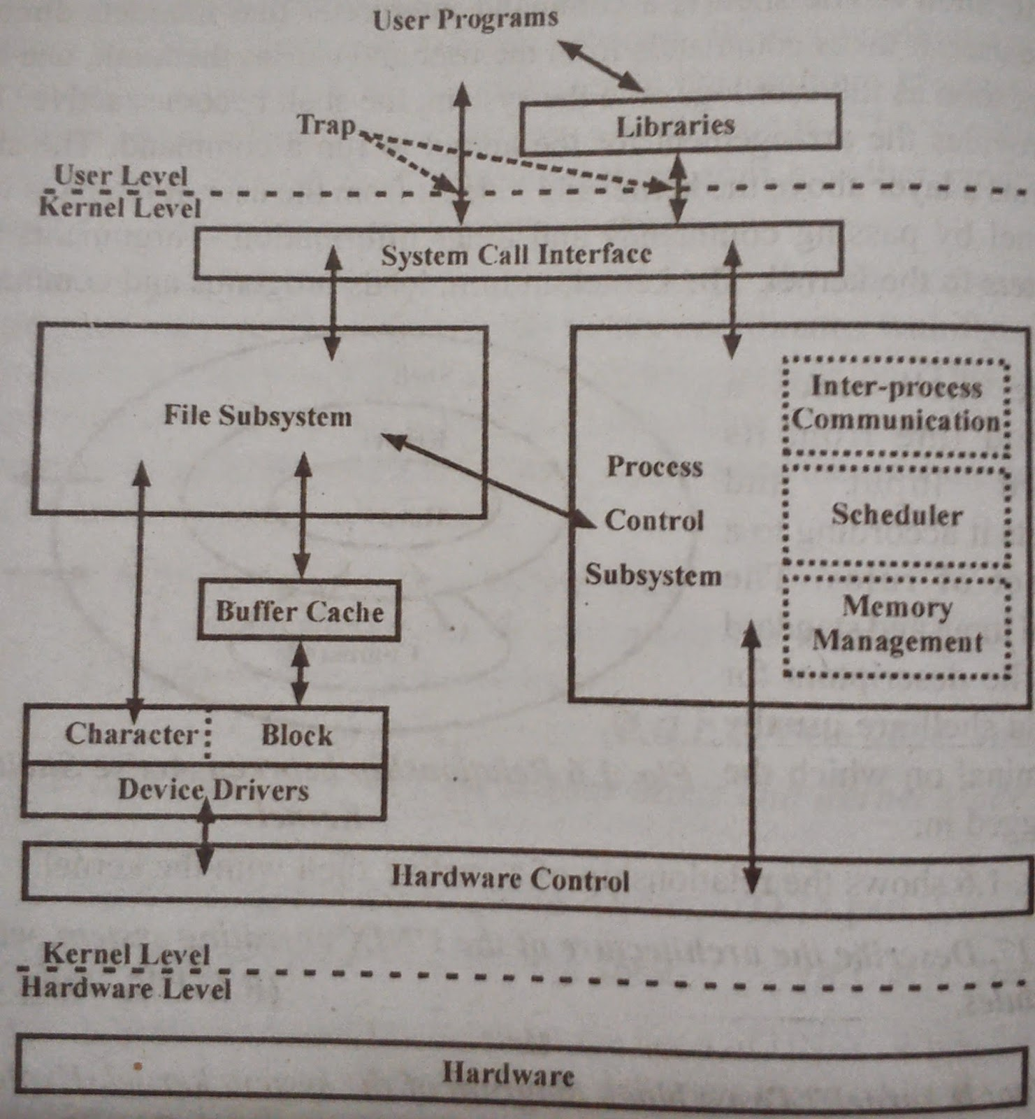 Block diagram of Kernel is given below: