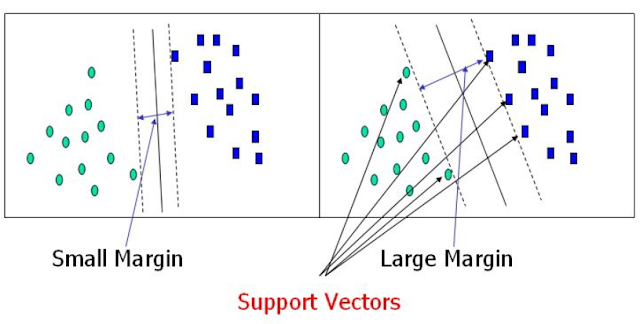 Support Vector Machine (SVM) in Machine Learning