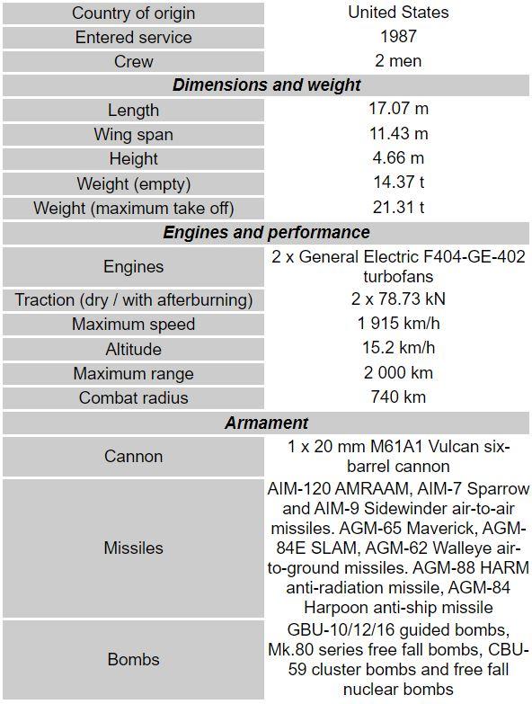Boeing F/A-18B/D Hornet