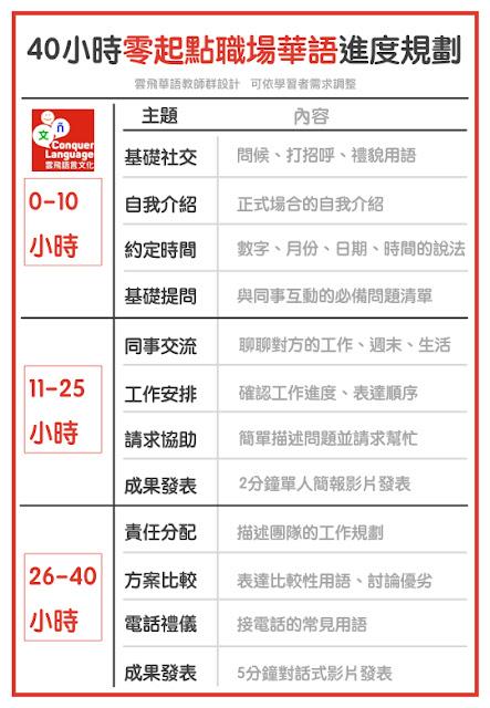 40小時零起點職場華語進度規劃