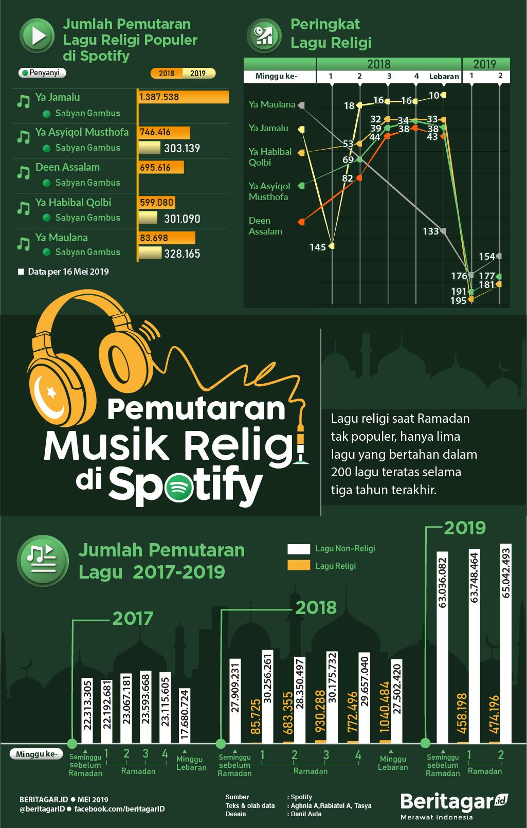 Infografis Musik Religi Spotify 2019