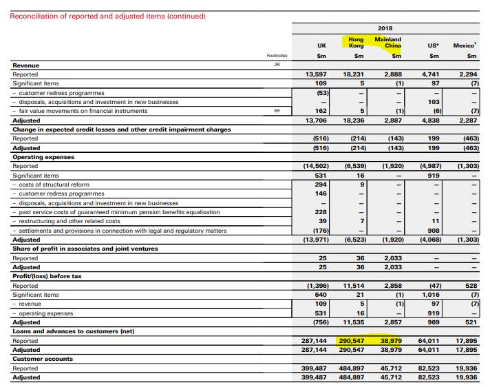 Strategic macro: HSBC's exposure to Hong Kong real estate