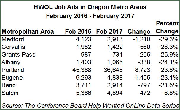 Oregon Workforce And Economic Information Rising Craigslist Ad