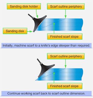 Solid Laminates Bonded Flush Patch Repairs