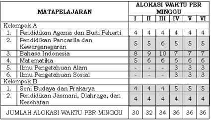 jadwal pelajaran kurikulum 2013 sd