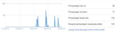 cara melihat pageview blogspot