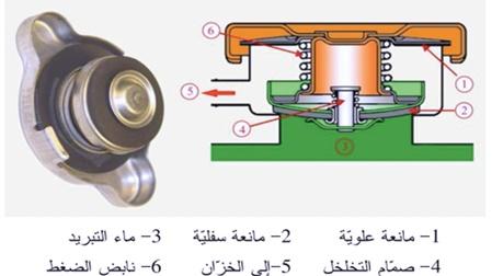 لماذا غطاء الرديتر من اسباب ارتفاع حرارة محرك السيارة