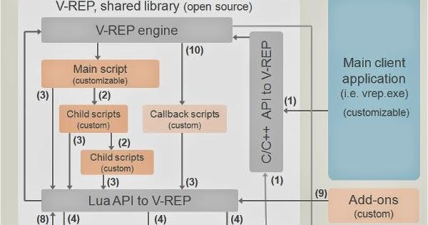 Cooperative Haptics for Humanoid Robot Teleoperation: V-REP