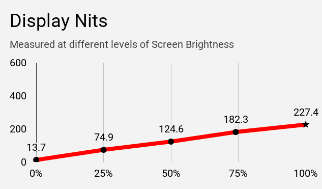 Display nits of Lenovo IdeaPad S145 laptop at different brightness levels.