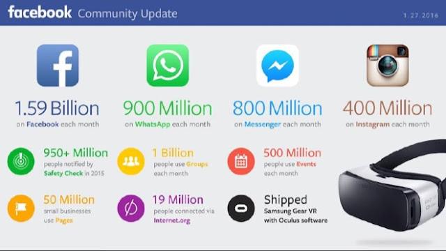Universul Facebook