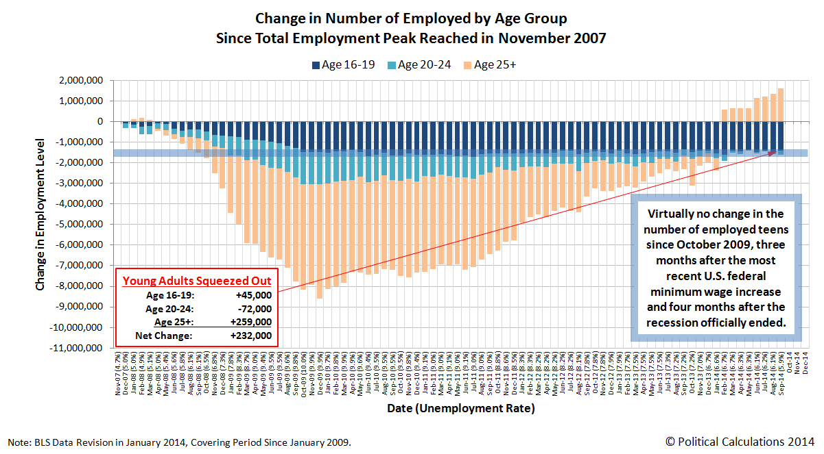 Change in Number of Employed by Age Group, November 2007 through October 2014