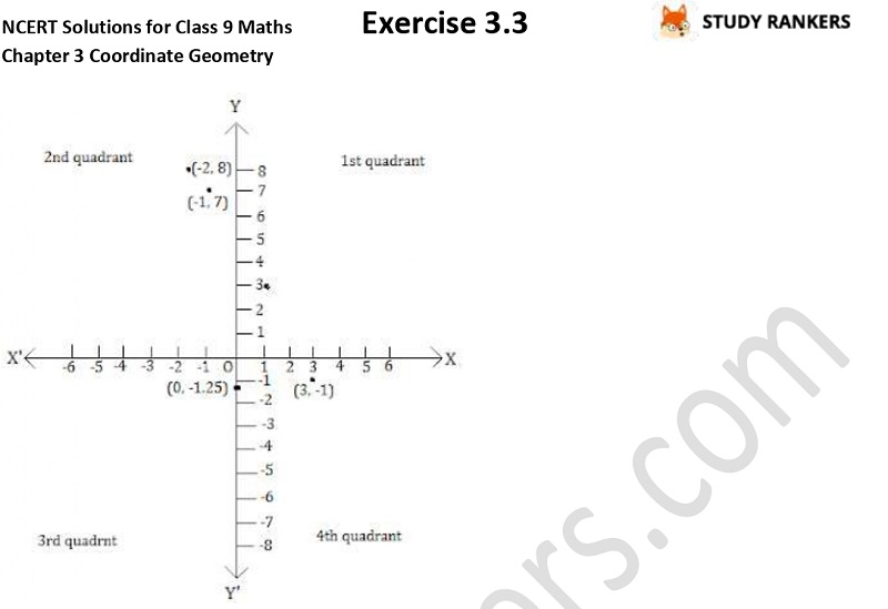 NCERT Solutions for Class 9 Maths Chapter 3 Coordinate Geometry Exercise 3.3 Part 2