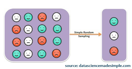 simple random sampling adalah
