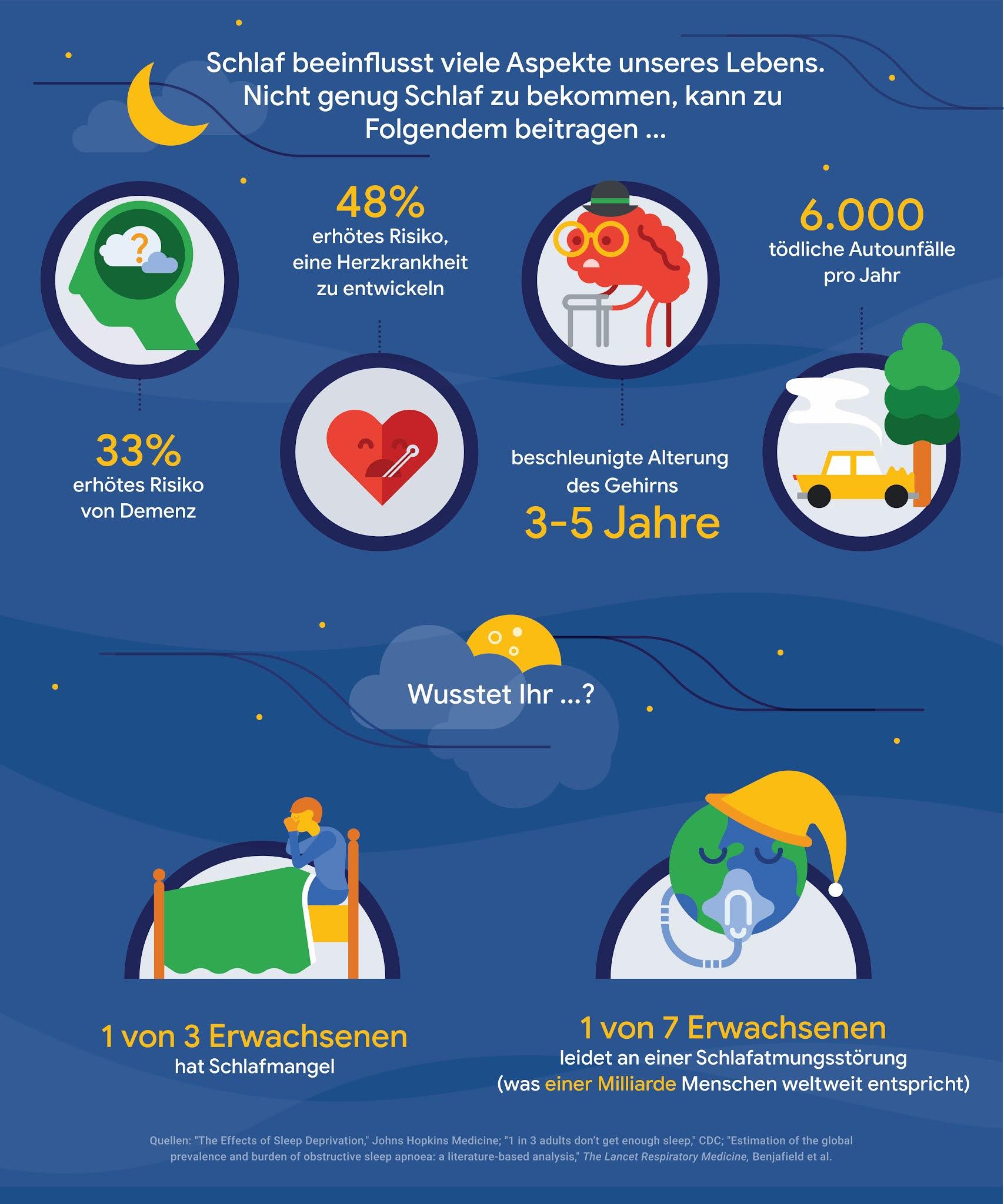 Eine Infografik über die Ergebnisse einer Schlafstudie