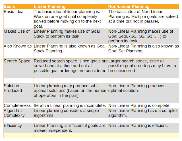 Difference Between Linear Planning and Non-Linear Planning