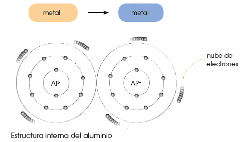 Aluminio-estructura