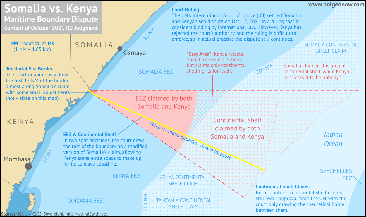 Map showing the results of the October 2021 International Court of Justice (ICJ) judgement in Somalia v. Kenya, intended to settle the two countries' dispute over the boundaries between their respective maritime zones. Shows the boundary drawn by the ICJ, which in the EEZ and continental shelf bisects the wedge of disputed seas about two-thirds of the way down between Kenya's claimed boundary and Somalia's claimed boundary, giving the majority of the disputed zone to Somalia but leaving some for Kenya. The section of the court-drawn border within the two countries' 12 nautical mile territorial seas instead nearly follows Somalia's claimed border, awarding most of that much-smaller dispute zone to Somalia. Colorblind accessible.