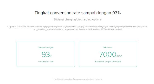 Tingkat conversion rate sampai dengan 93%