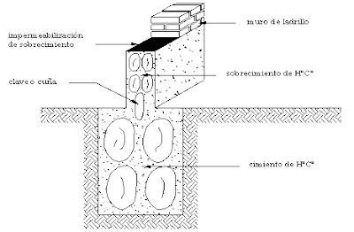 Sobrecimiento de Hormigón Ciclópeo