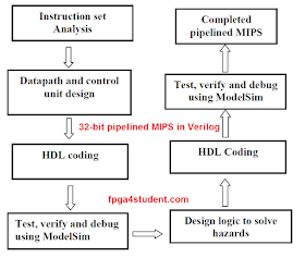 Pipelined MIPS Processor in Verilog (Part-1) - FPGA4student com