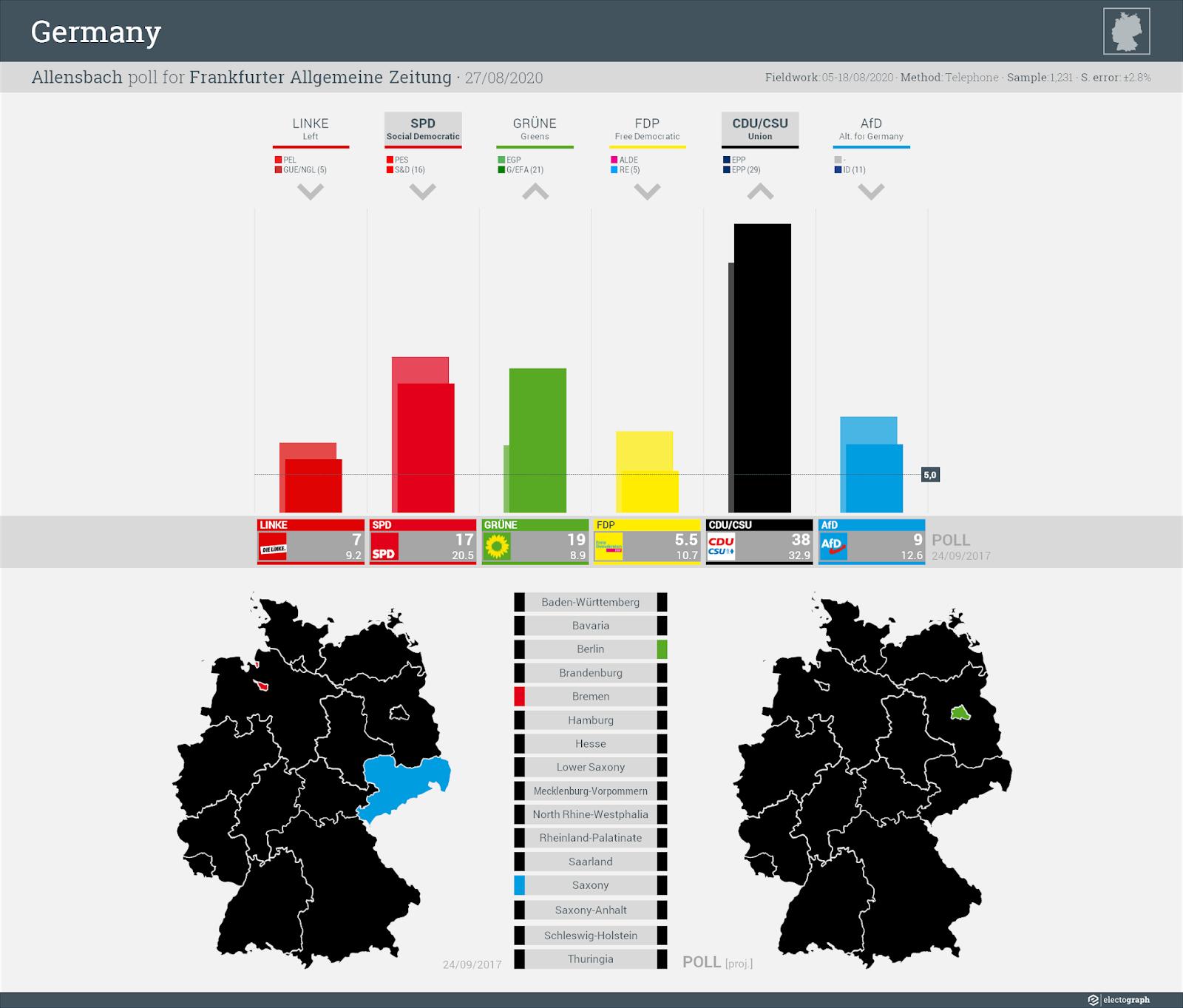 GERMANY: Allensbach poll chart for Frankfurter Allgemeine Zeitung, 27 August 2020